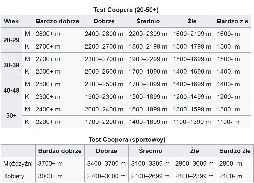tabela do testu coopera
