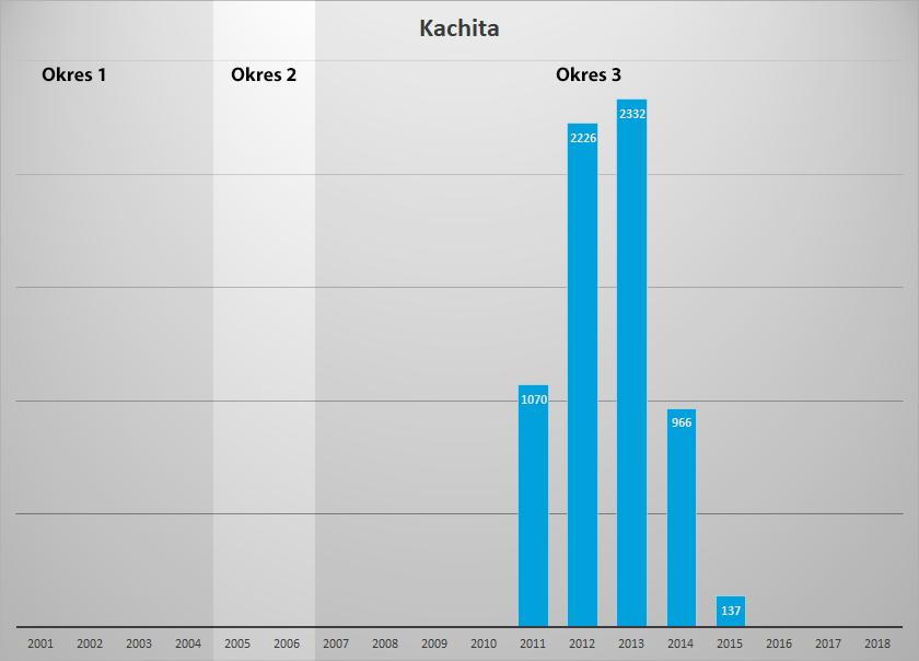 stat kachita
