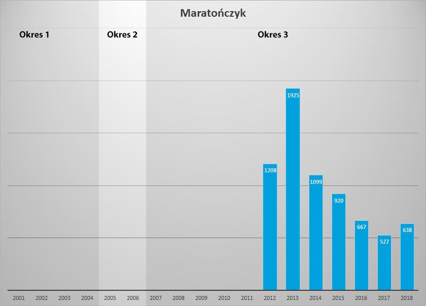 stat maratonczyk