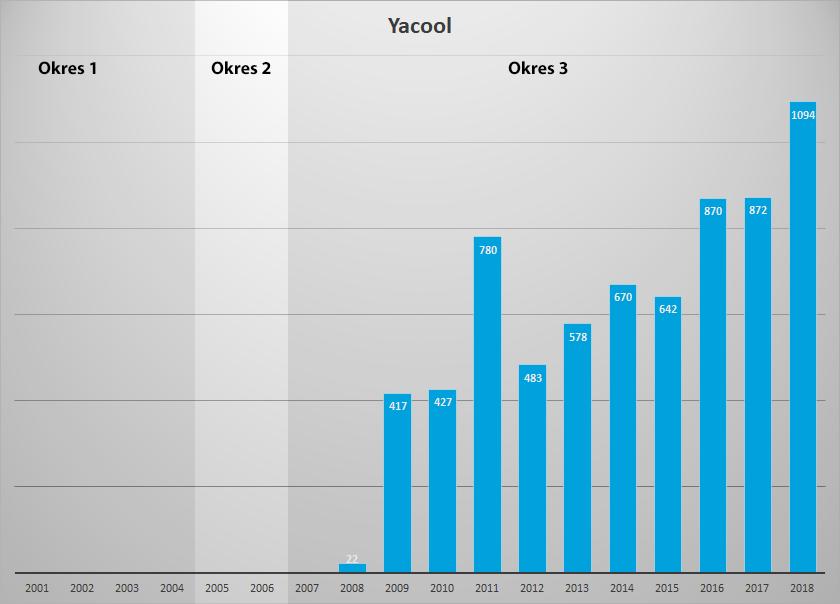 stat yacool