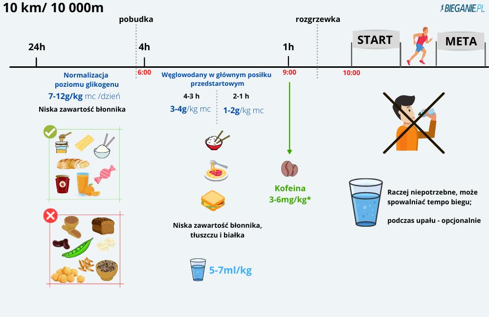 Żywienie podczas biegu na  10 km