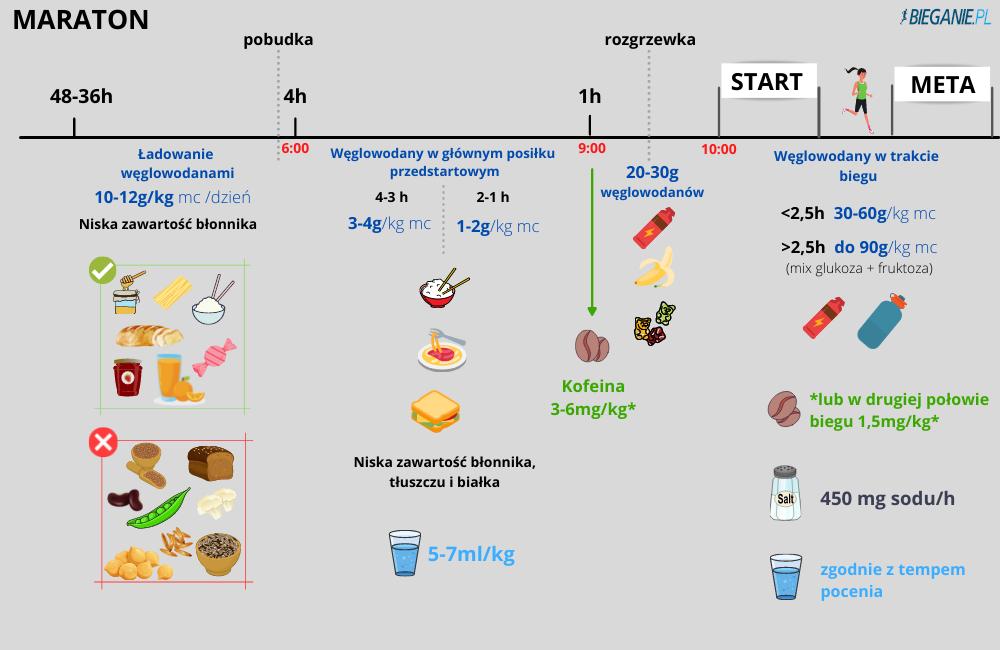 Żywienie przed maratonem